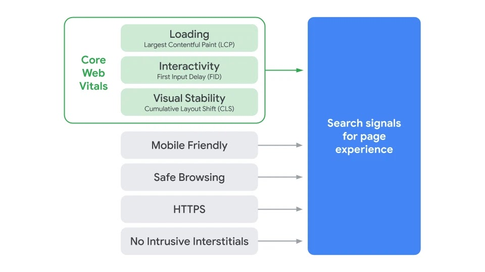 Google Core Web vitals page experience