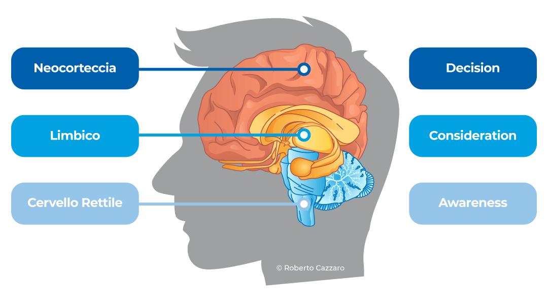 Unique neuro marketing