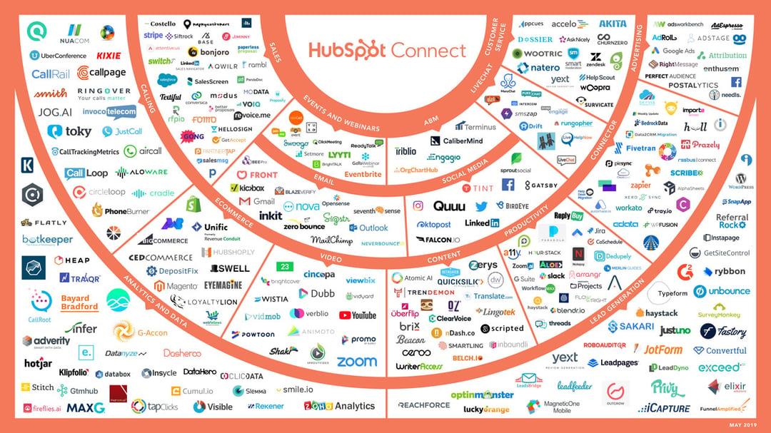 Trasformazione Digitale Integrazione HubSpot