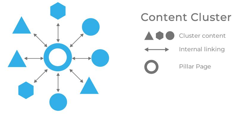 content-cluster-posizionamento-google-unique-go-phygital