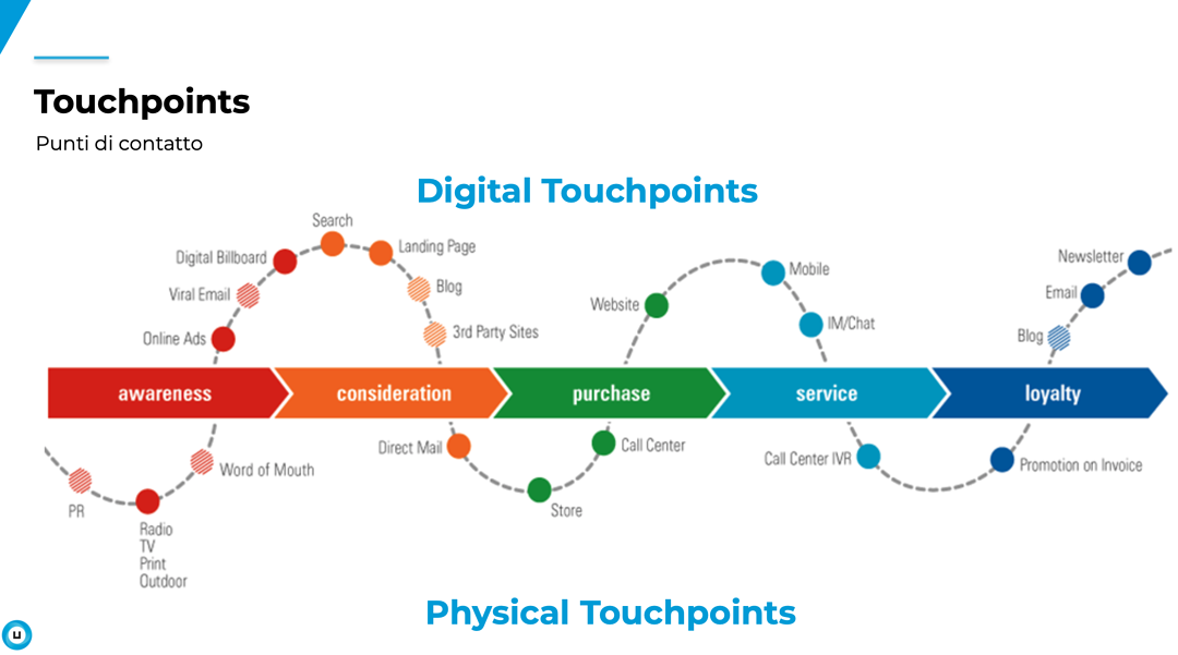 phygital touchpoints