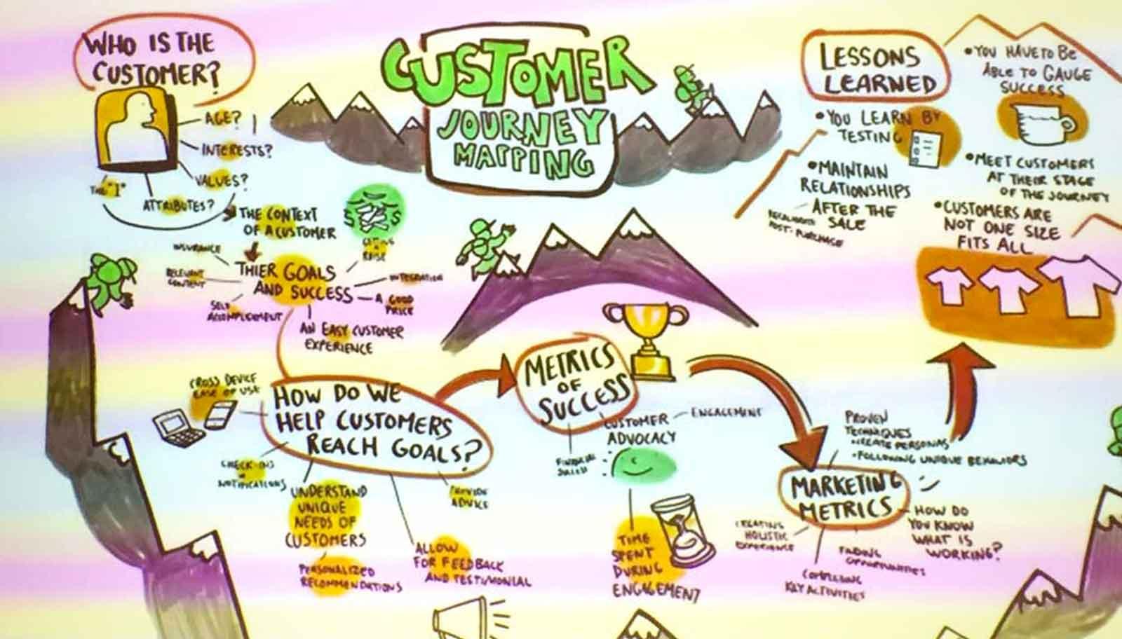 Buyer's Journey: il Viaggio del Cliente